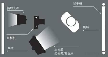 人像摄影如何布光?轻松打造专业摄影棚