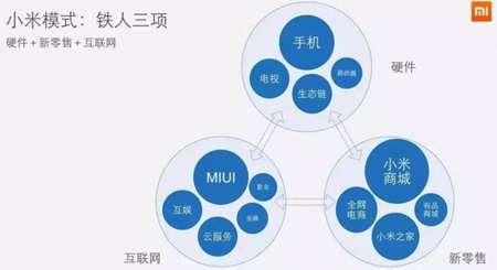 剖析小米商业模式,『铁人三项』的幕后真相