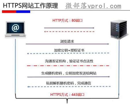 什么是HTTPS?HTTPS工作原理和优缺点,网站需要做HTTPS吗?