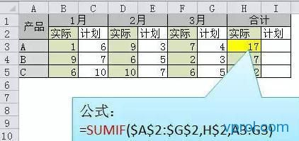 Excel高手和Excel菜鸟设置公式,有什么区别?