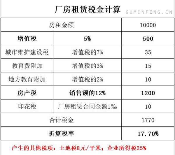 公司租赁仓库或厂房需要交多少税?要交哪些税,税率多少?