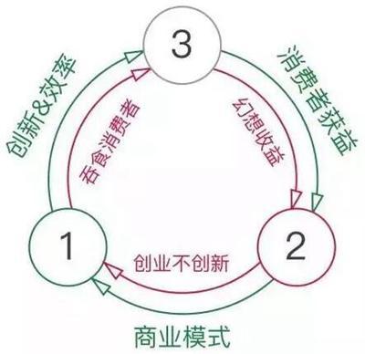 1-3-2模型和人生商业模式