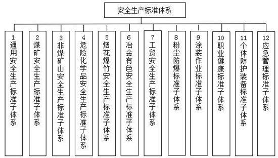 安全生产标准体系框架