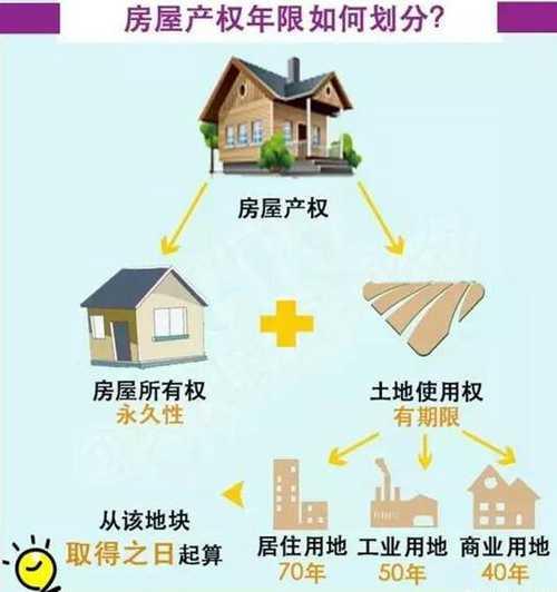 房屋产权年限如何划分