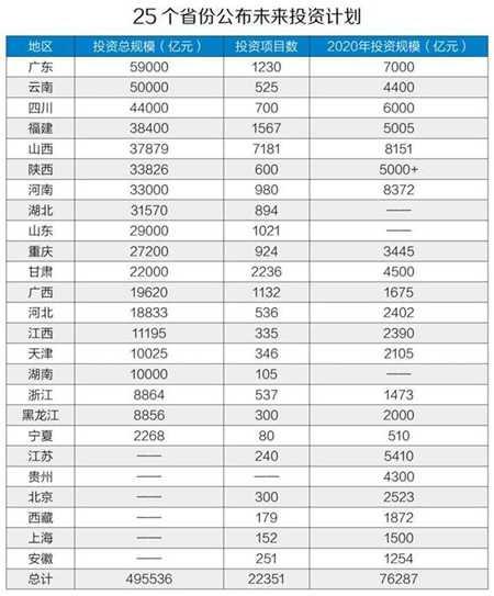 中国50万亿投资计划来了!新基建成重要投资方向