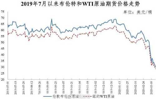 国际市场原油价格大幅下降