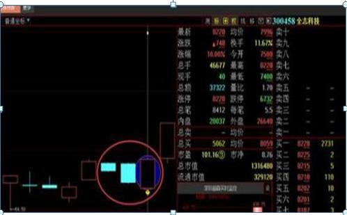 巴菲特点破中国股市:假如散户在历史低位仍不肯割肉,庄家一般会采用以下几种方法来对付散户