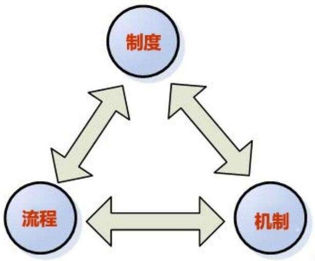 管理的铁三角其实就是:制度、流程与机制!