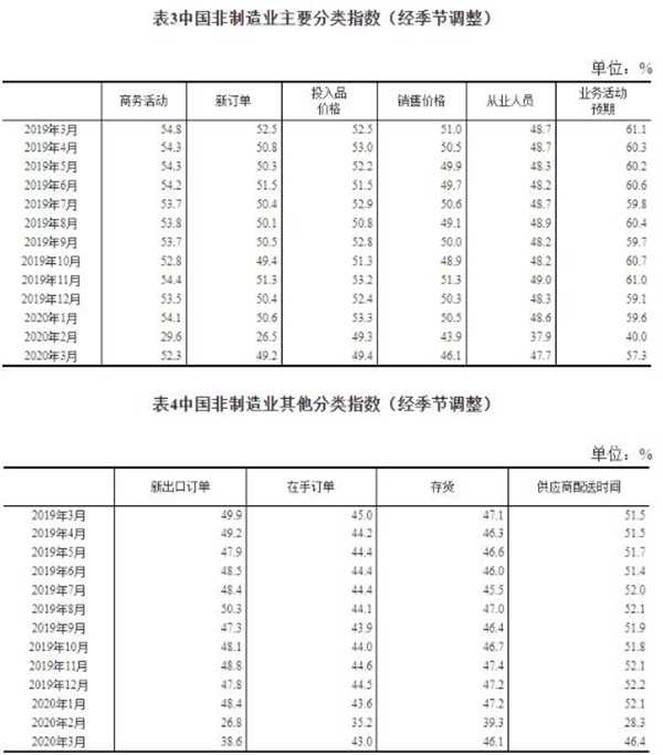 中国非制造业采购经理指数