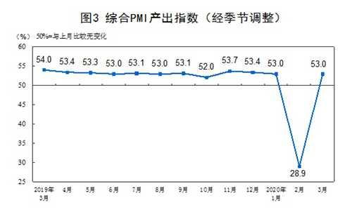 中国综合PMI