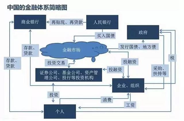 3分钟弄懂中国金融体系:钱是如何流动的?