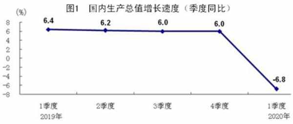 国家统计局:一季度国内生产总值206504亿元 同比下降6.8%