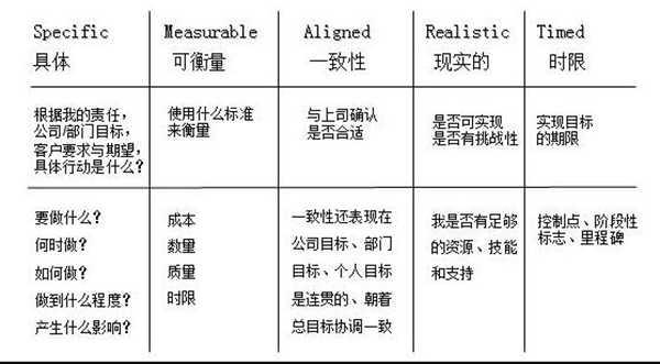 目标管理三个基本原则