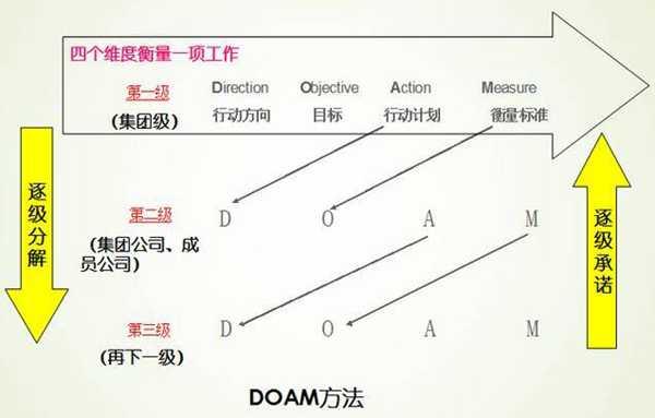 目标分解方法:逐级承接分解法(DOAM法)