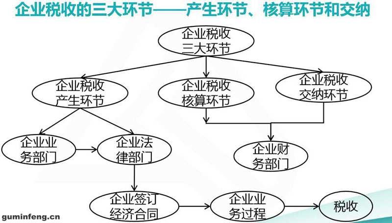 经济合同、业务流程与税收的关系,降低税负的源头:合同签订环节