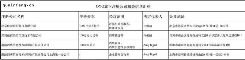 OYO旗下注册公司相关信息汇总
