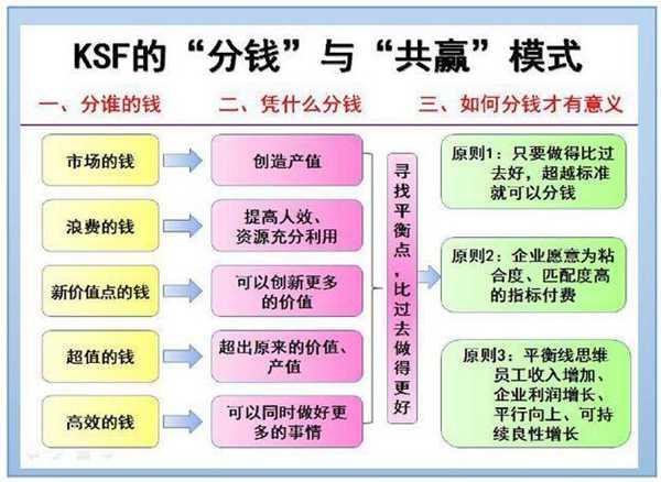 KSF的分钱与共赢模式