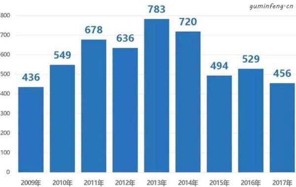 2014-2017年娃哈哈营收缩水近300亿元