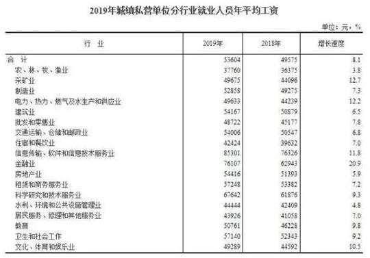 2019年城镇私营单位分行业就业人员年平均工资