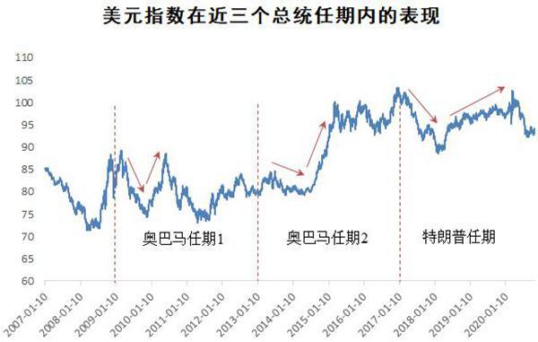 美元指数的涨幅